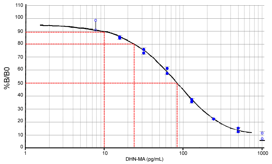 DHN-MA Lipid Peroxidation ELISA kit