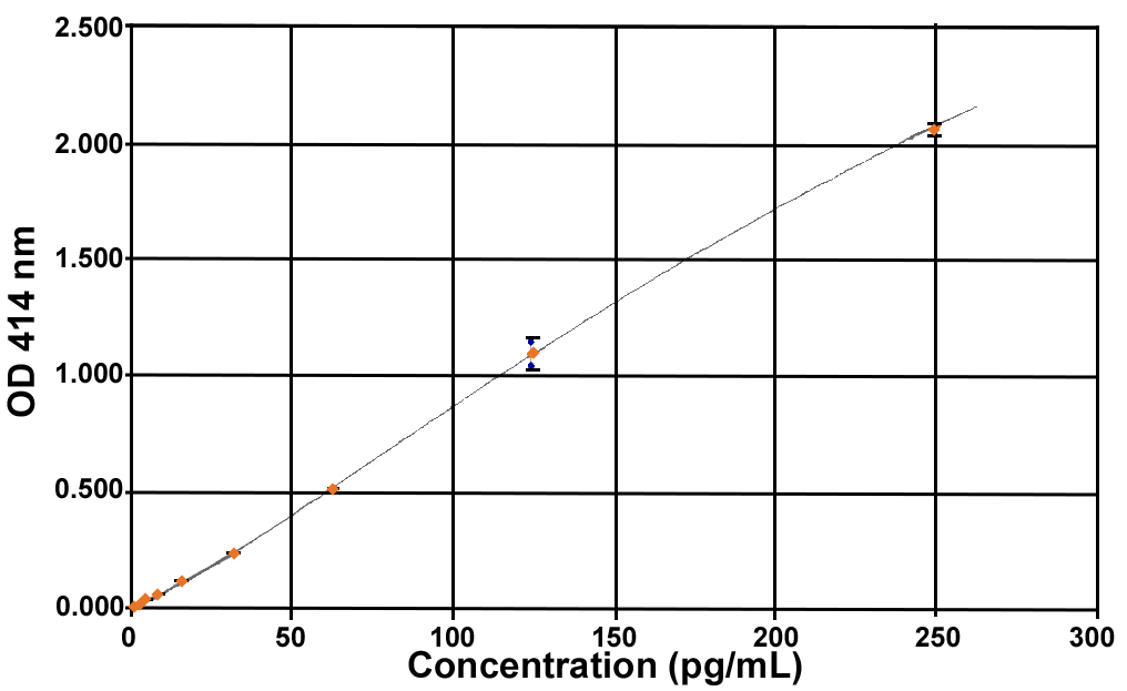 Acylated Ghrelin (mouse, rat) Express ELISA kit