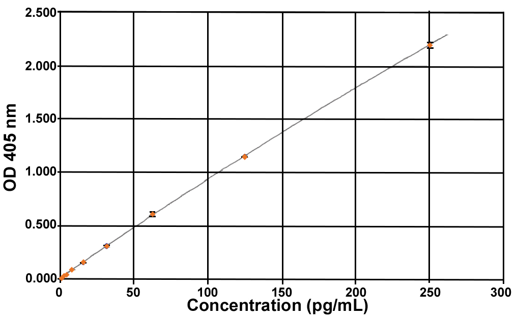 Unacylated Ghrelin (mouse, rat) Express ELISA kit