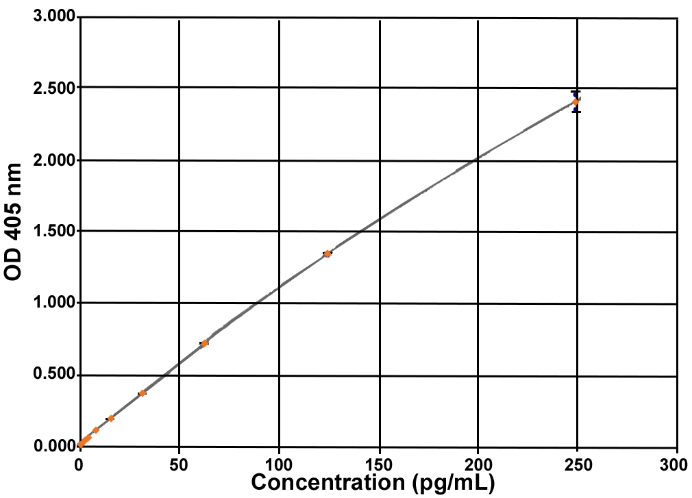 Unacylated Ghrelin (human) Express ELISA kit
