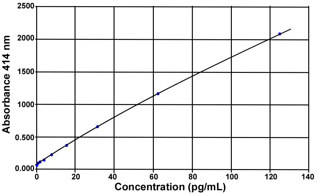 Angiotensin II SPIE-IA kit